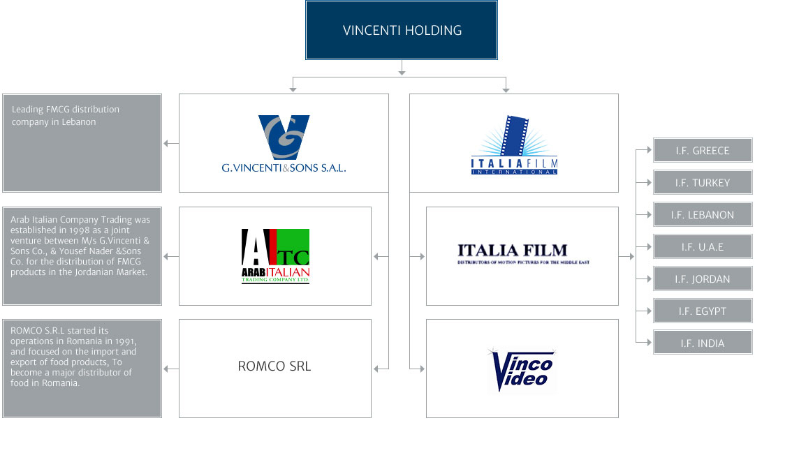 Sister Companies | G  Vincenti & Sons S A L